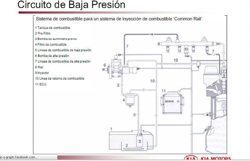 KIA Baja Presion Combustible.JPG