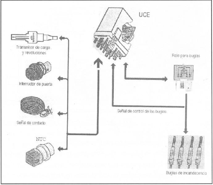 Temporizador de calentadores diesel