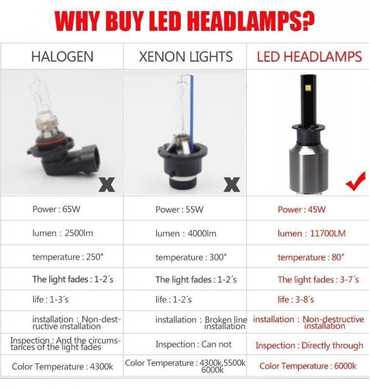 luzhalógeno led la Hágase vs vs xenón Motores láser vs kZOilXTwPu