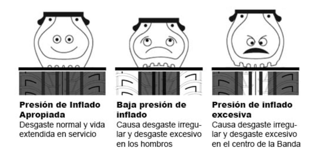presionruedas.png